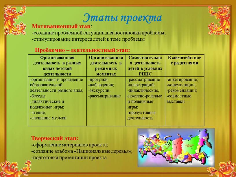 Этапы проекта Организованная деятельность в разных видах детской деятельности