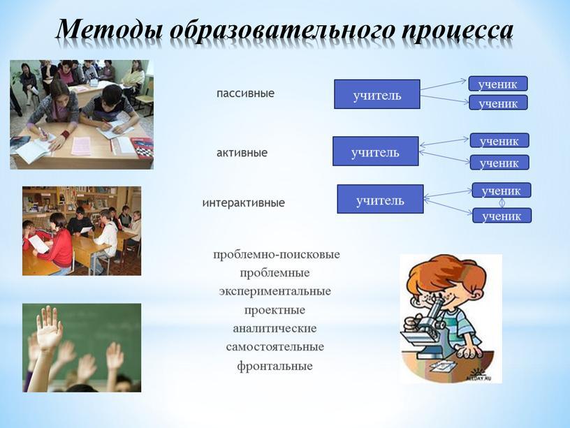 Методы образовательного процесса пассивные активные интерактивные проблемно-поисковые проблемные экспериментальные проектные аналитические самостоятельные фронтальные учитель учитель учитель ученик ученик ученик ученик ученик ученик