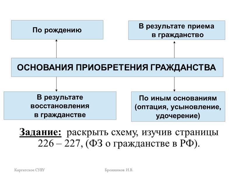 Задание: раскрыть схему, изучив страницы 226 – 227, (ФЗ о гражданстве в