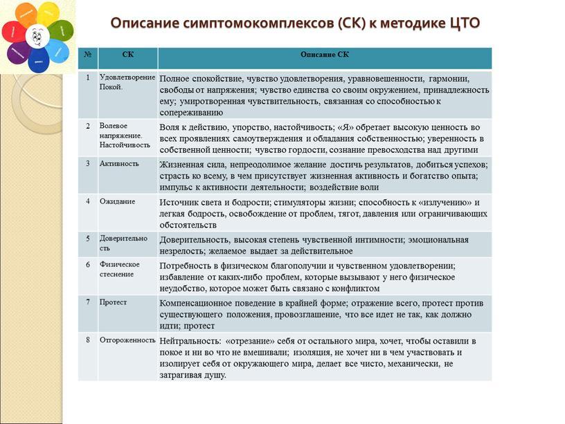 Описание симптомокомплексов (СК) к методике