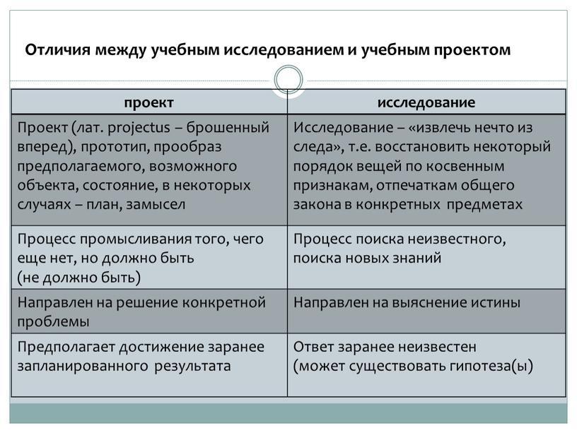 Отличия между учебным исследованием и учебным проектом проект исследование