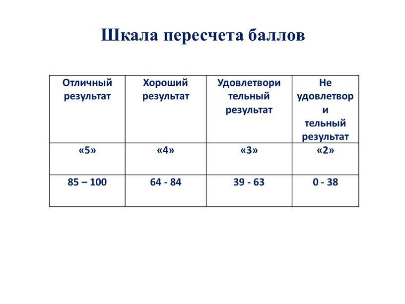 Шкала пересчета баллов Отличный результат