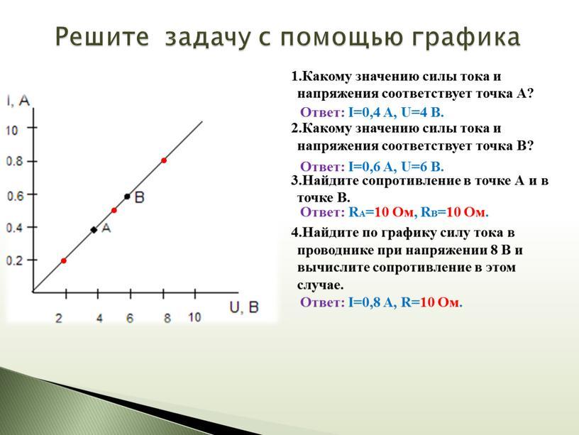 Какому значению силы тока и напряжения соответствует точка