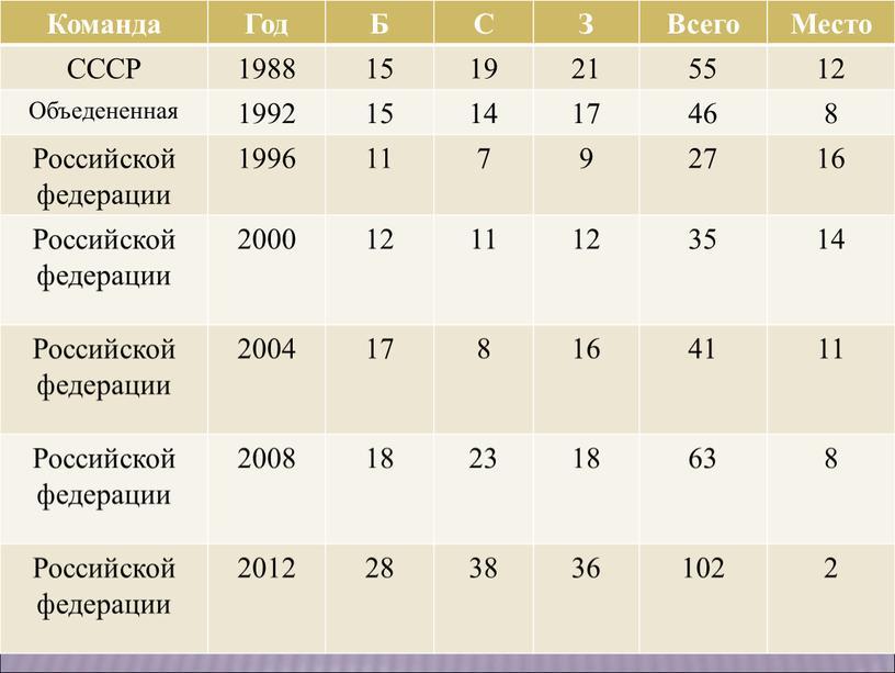 Команда Год Б С З Всего Место СССР 1988 15 19 21 55 12