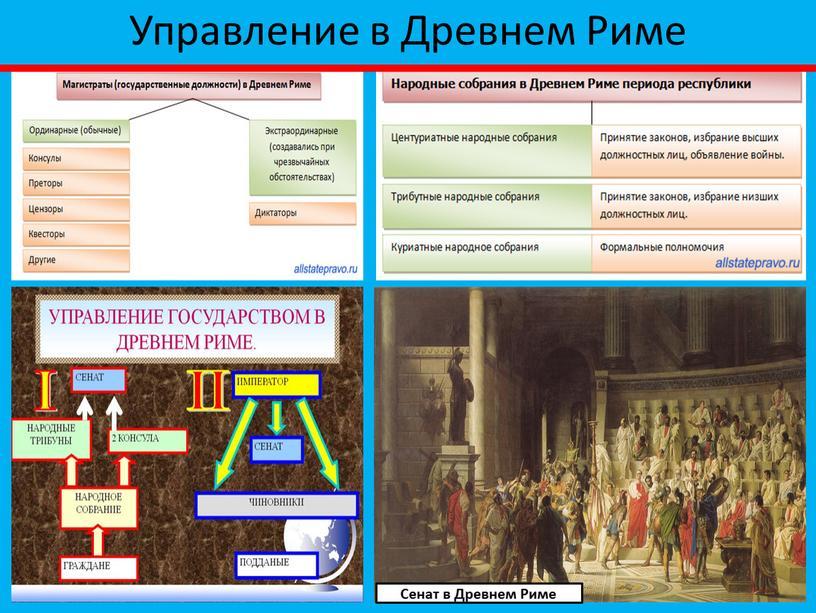 Управление в Древнем Риме Сенат в