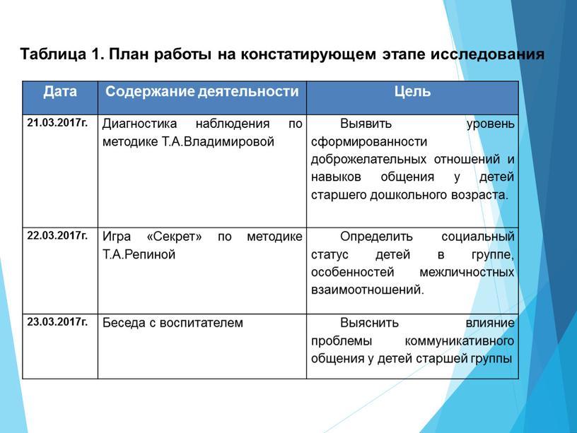 Таблица 1. План работы на констатирующем этапе исследования