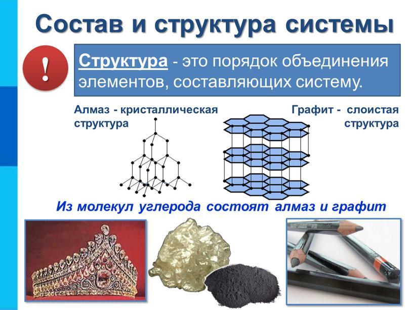 Состав и структура системы Структура - это порядок объединения элементов, составляющих систему