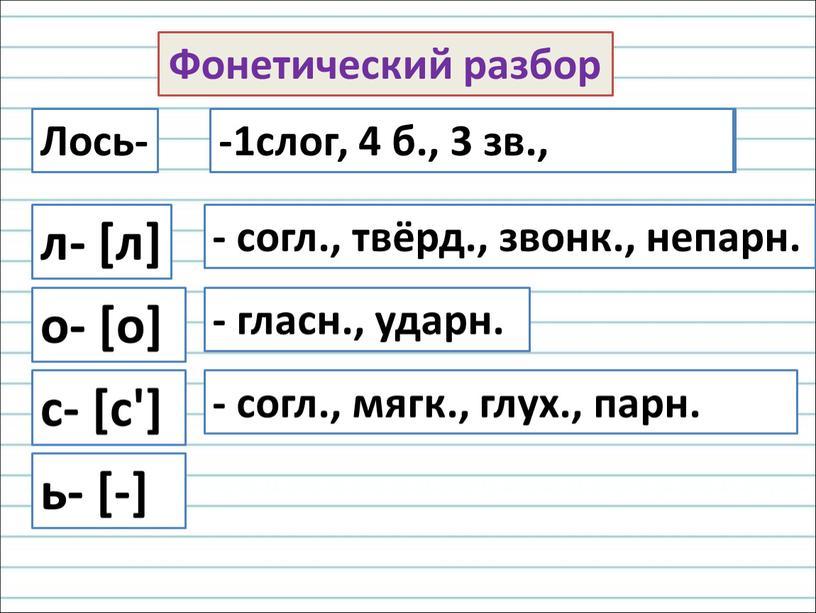 Фонетический разбор Лось- л- [л] ь- [-] о- [о] с- [с'] - согл