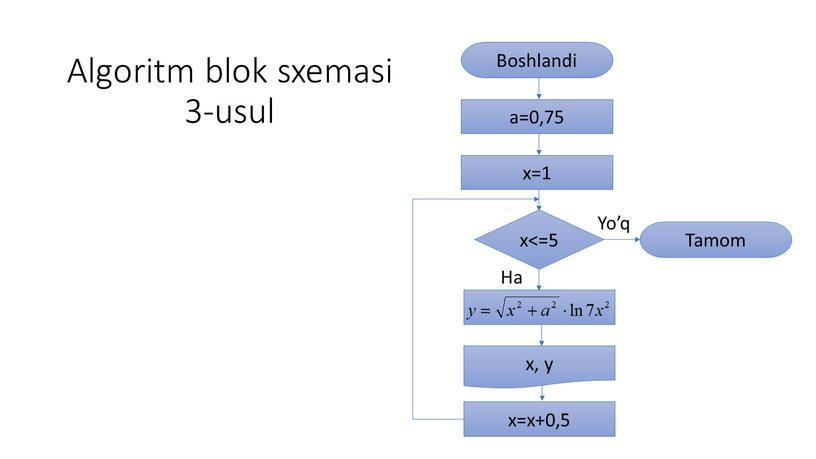 Algoritm blok sxemasi 3-usul