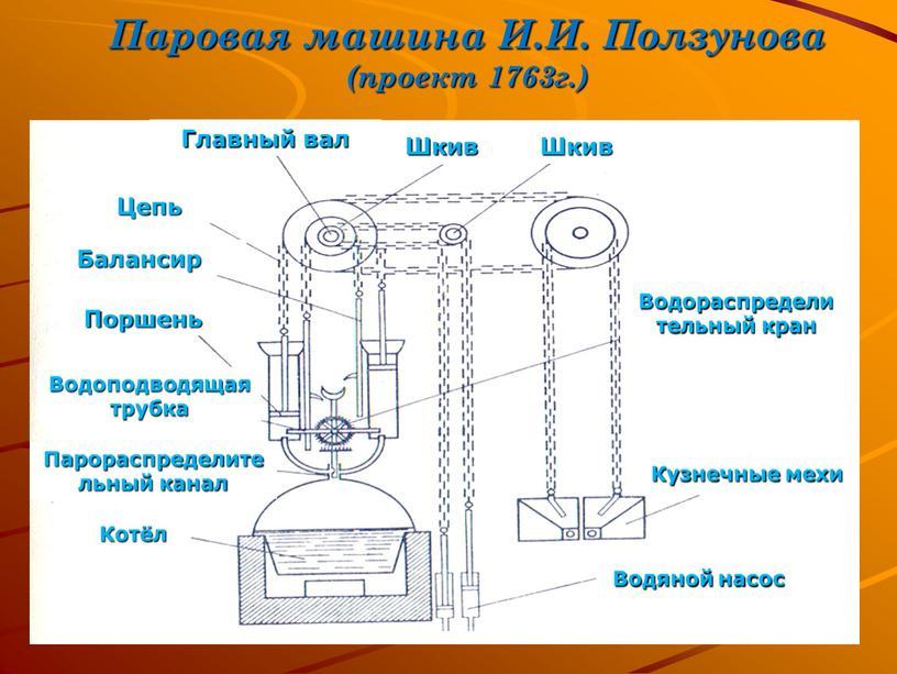 Паровая машина И.И. Ползунова (проект 1763г