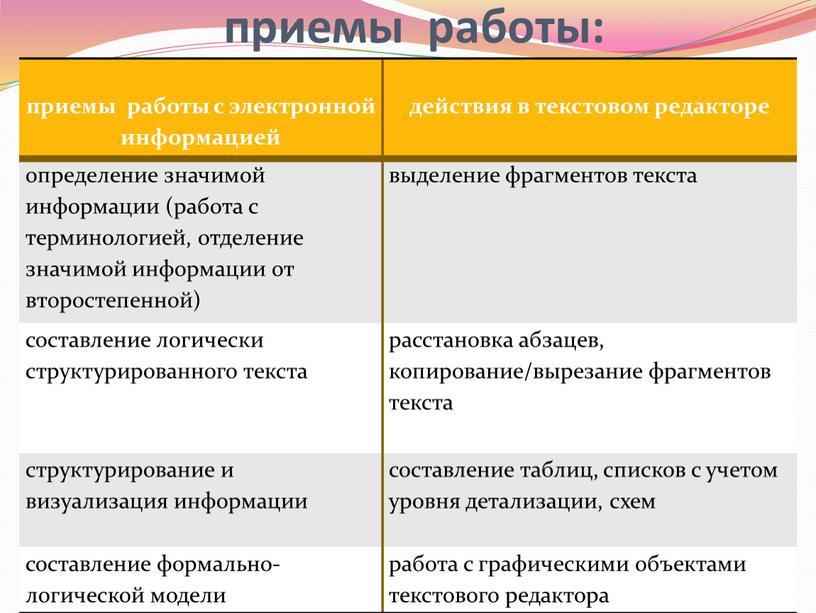 приемы работы: приемы работы с электронной информацией действия в текстовом редакторе определение значимой информации (работа с терминологией, отделение значимой информации от второстепенной) выделение фрагментов текста…