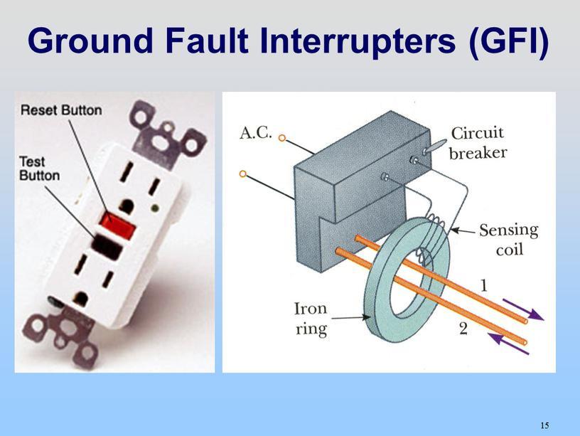 Ground Fault Interrupters (GFI)