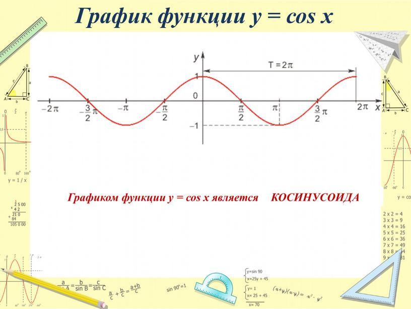 График функции у = соs x Графиком функции у = соs x является