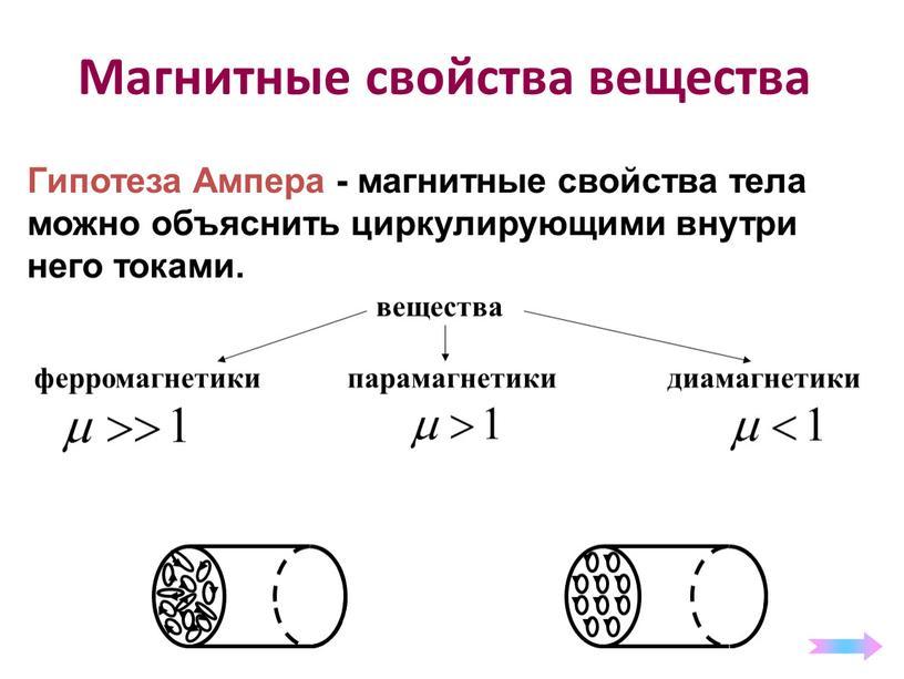Магнитные свойства вещества Гипотеза