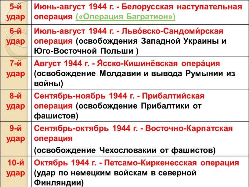 Июнь-август 1944 г. - Белорусская наступательная операция («Операция