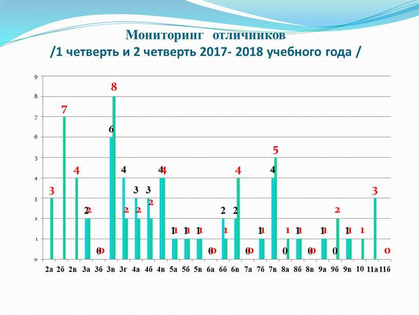 Мониторинг отличников /1 четверть и 2 четверть 2017- 2018 учебного года /
