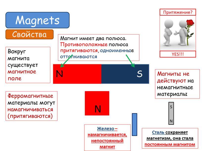 Magnets Свойства Вокруг магнита существует магнитное поле