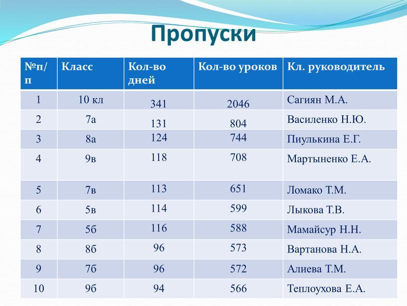 Пропуски №п/п Класс Кол-во дней