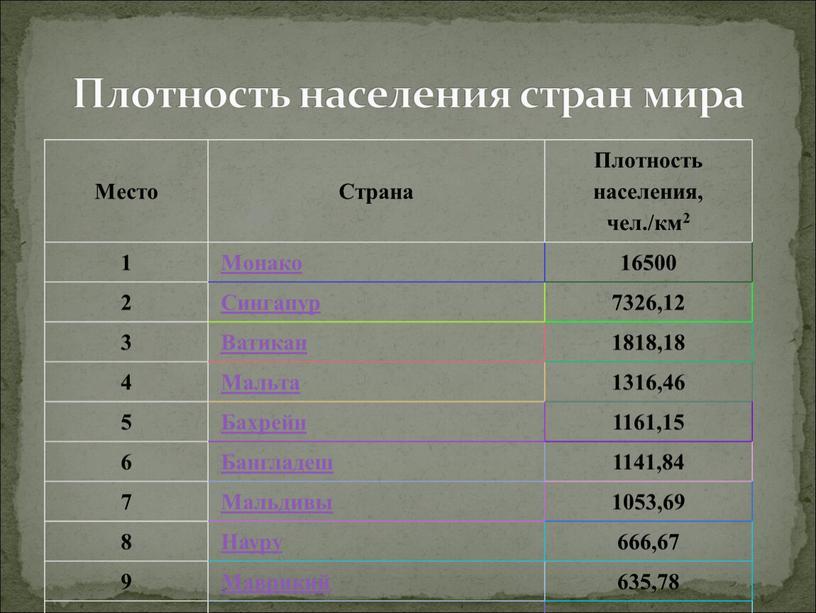 Плотность населения стран мира
