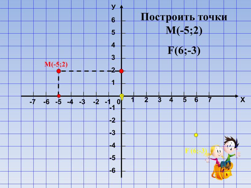 Построить точки М(-5;2) F(6;-3)
