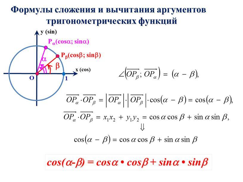 Формулы сложения и вычитания аргументов тригонометрических функций cos(-) = cos • cos + sin • sin х (cos) y (sin) 