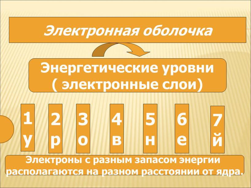 Электронная оболочка Энергетические уровни ( электронные слои) 1 у 2 р 3 о 4 в 5 н 6 е 7 й