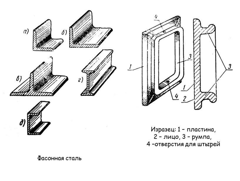 Фасонная сталь Изразец: 1 – пластина, 2 – лицо, 3 – румпа, 4 –отверстия для штырей