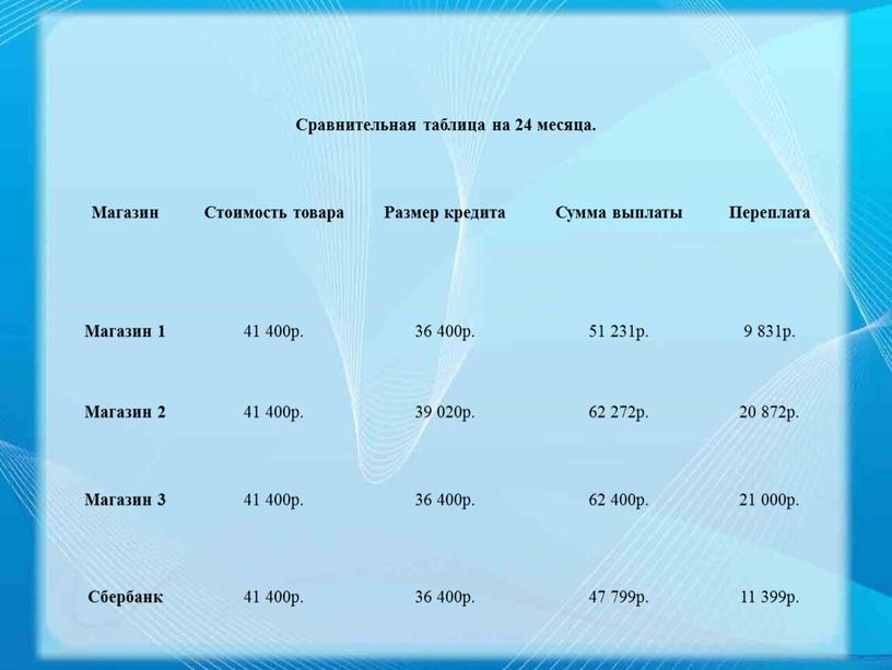 Сравнительная таблица на 24 месяца