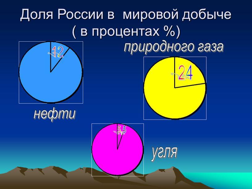 Доля России в мировой добыче ( в процентах %) 12 нефти 24 природного газа 5,5 угля