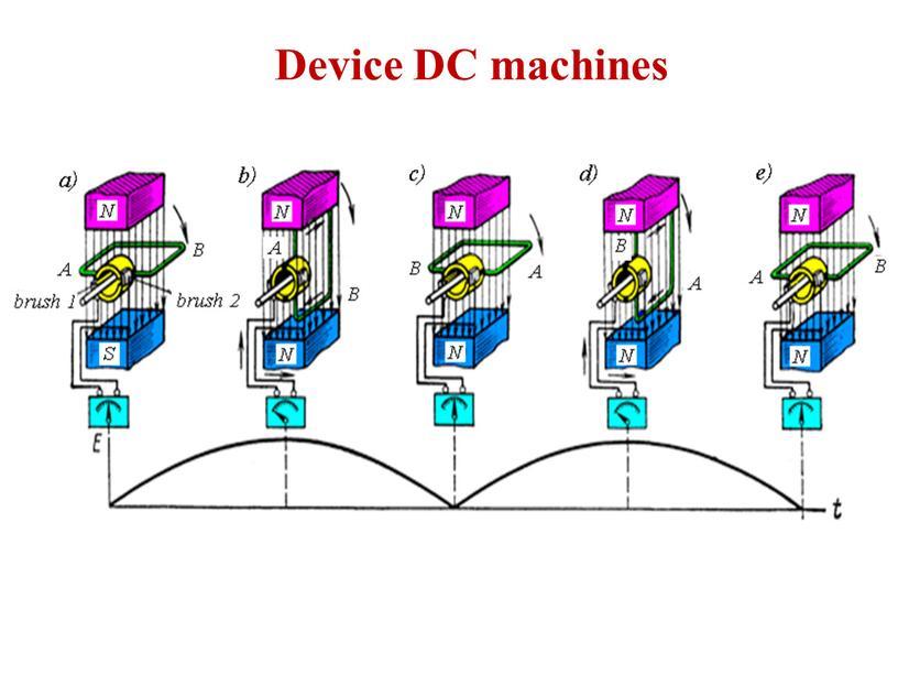 Device DC machines