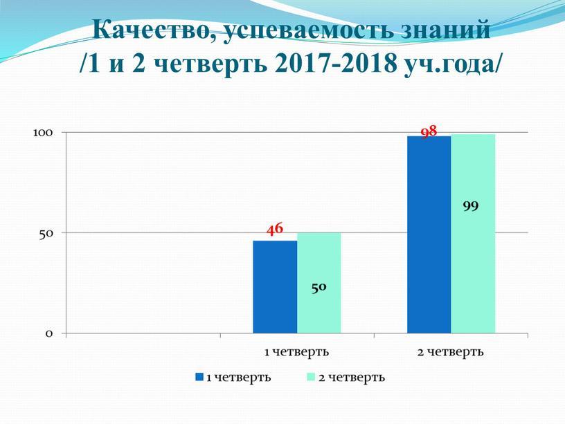Качество, успеваемость знаний /1 и 2 четверть 2017-2018 уч