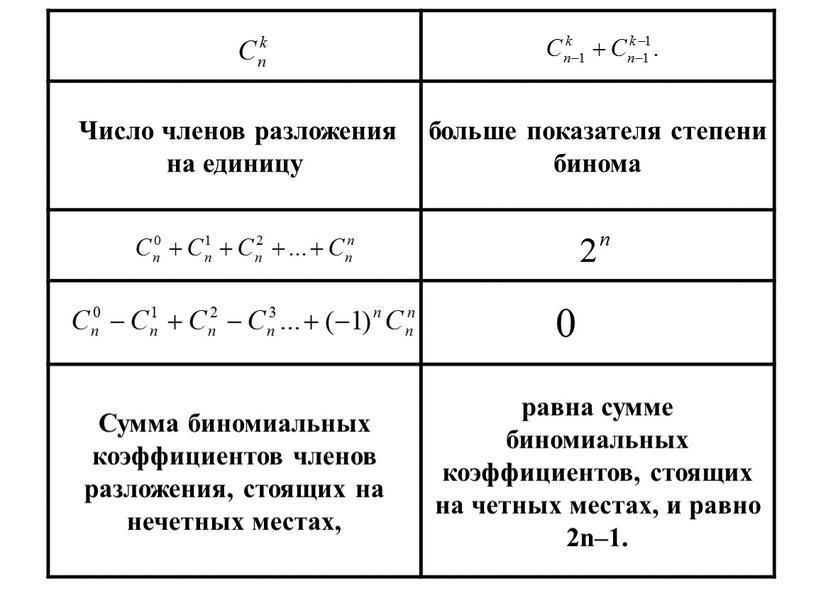 Число членов разложения на единицу больше показателя степени бинома