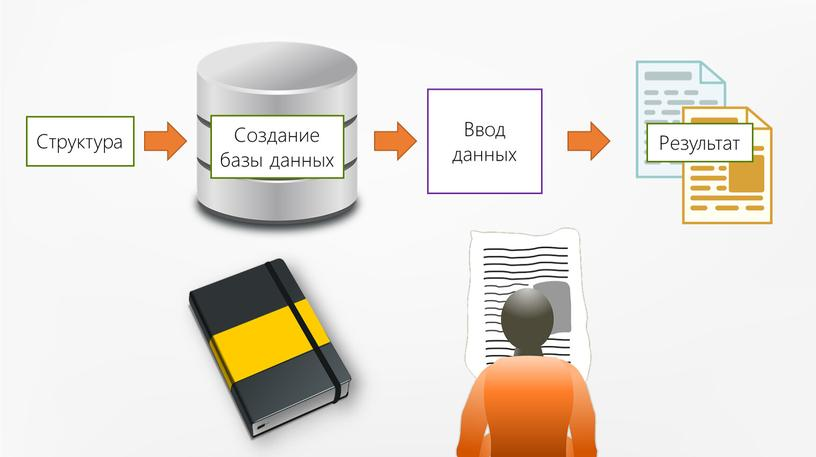 Структура Ввод данных Результат