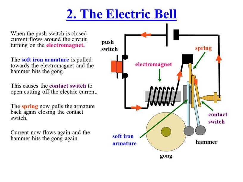 The Electric Bell When the push switch is closed current flows around the circuit turning on the electromagnet