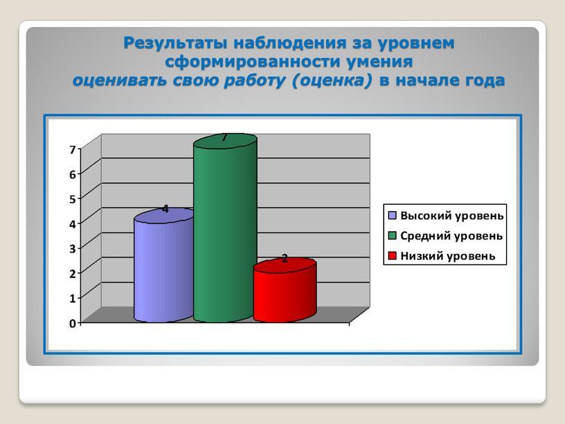 Результаты наблюдения за уровнем сформированности умения оценивать свою работу (оценка) в начале года