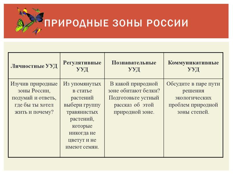 Природные зоны России Личностные