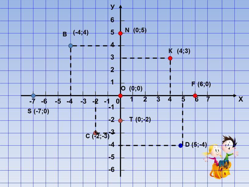 К (4;3) В (-4;4) С (-2;-3) D (5;-4)
