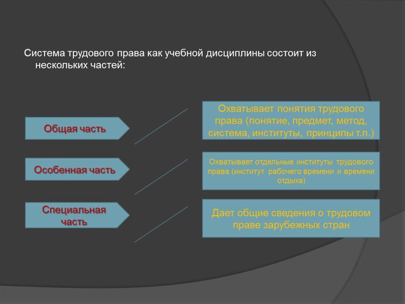 Система трудового права как учебной дисциплины состоит из нескольких частей: