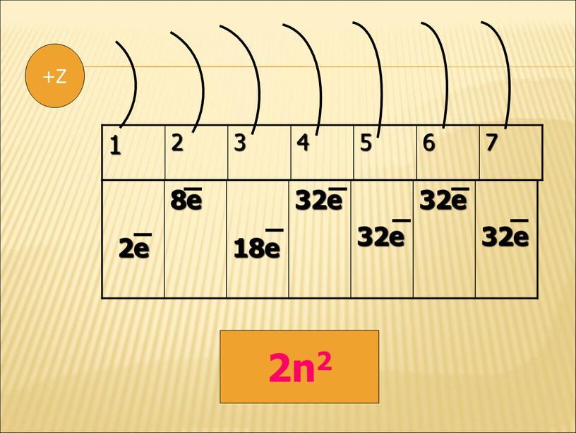 1 2 3 4 5 6 7 2e 8e 18e 32e 32e 32e 32e +Z 2n2