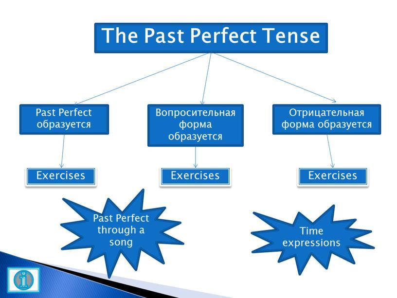 Past Perfect образуется Вопросительная форма образуется