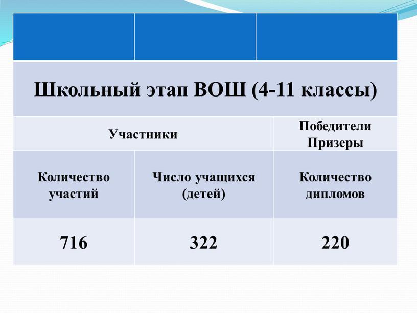 Школьный этап ВОШ (4-11 классы)