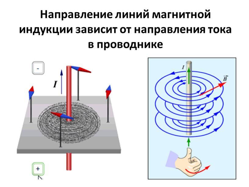 Направление линий магнитной индукции зависит от направления тока в проводнике