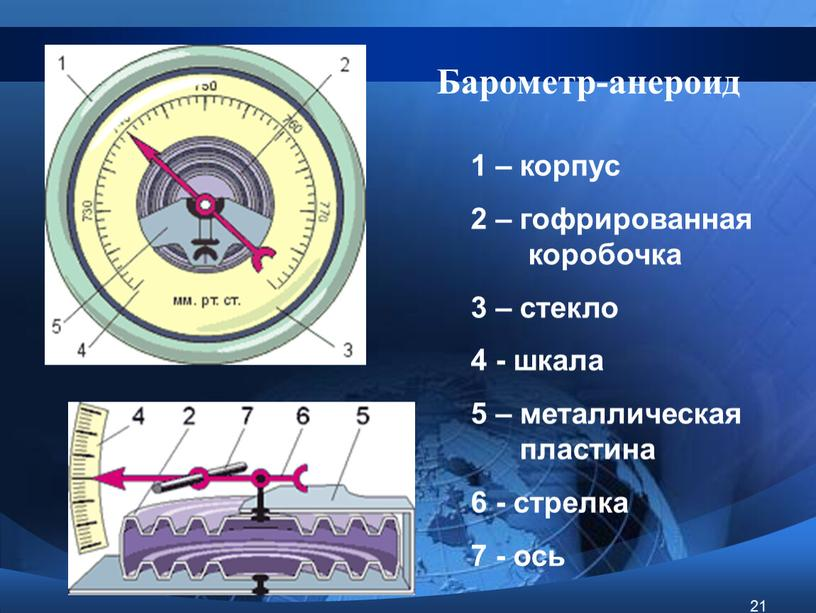 Барометр-анероид 1 – корпус 2 – гофрированная коробочка 3 – стекло 4 - шкала 5 – металлическая пластина 6 - стрелка 7 - ось