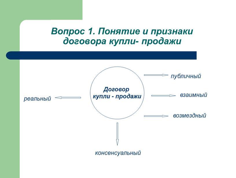 Вопрос 1. Понятие и признаки договора купли- продажи взаимный консенсуальный публичный возмездный реальный