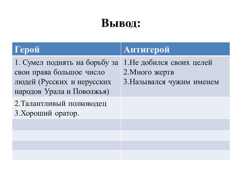 Вывод: Герой Антигерой 1. Сумел поднять на борьбу за свои права большое число людей (Русских и нерусских народов