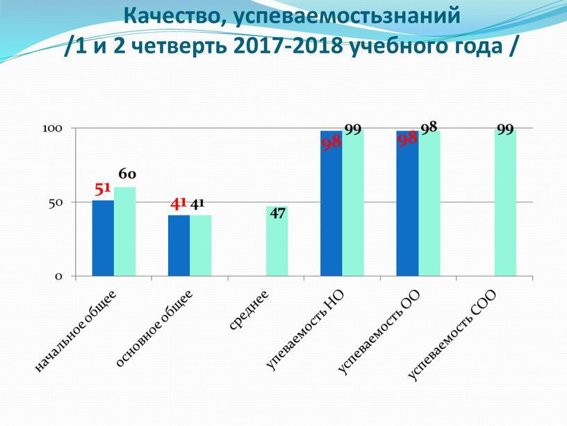 Качество, успеваемостьзнаний /1 и 2 четверть 2017-2018 учебного года /