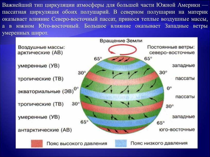 Важнейший тип циркуляции атмосферы для большей части