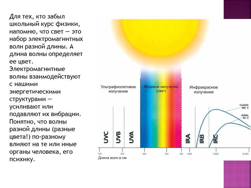 Для тех, кто забыл школьный курс физики, напомню, что свет — это набор электромагнитных волн разной длины