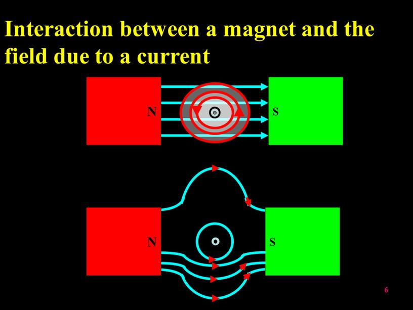 N S Interaction between a magnet and the field due to a current