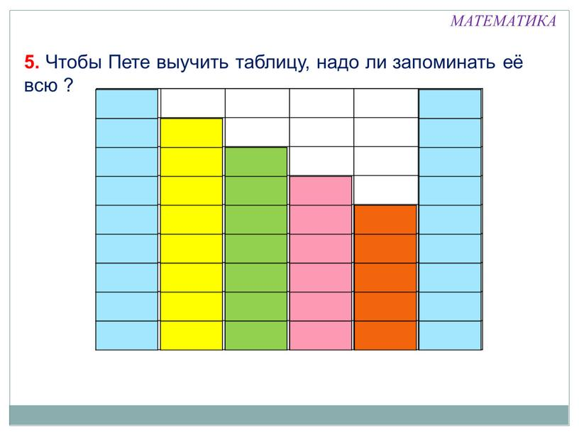 Чтобы Пете выучить таблицу, надо ли запоминать её всю ? 2+1 1+2 1+3 3+1 2+3 3+2 2 3 4 5 6 7 8 9 10…